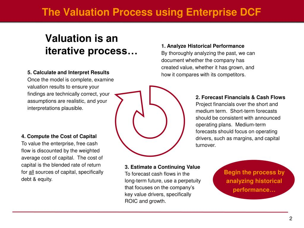 The Valuation Process using Enterprise DCF