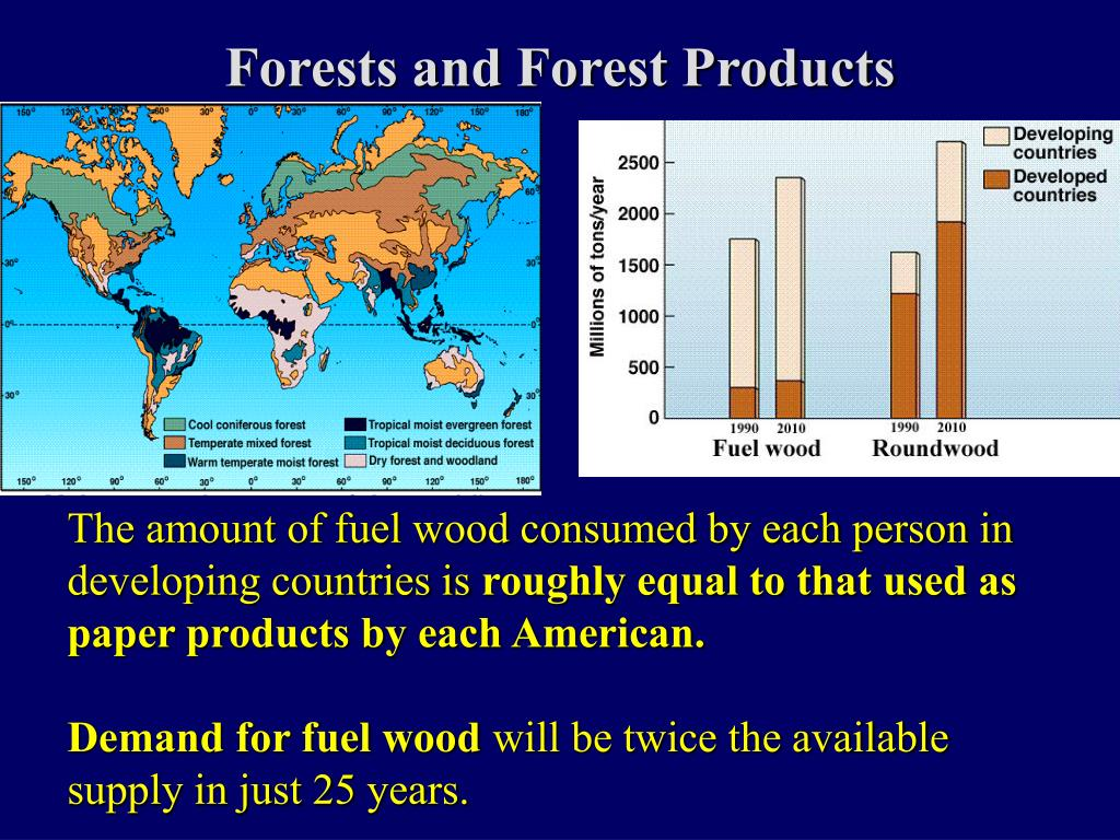 Forests and Forest Products