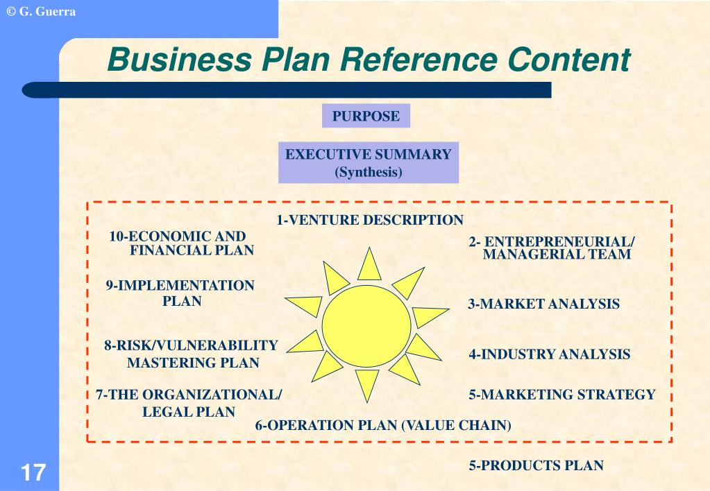 Business Plan Reference Content