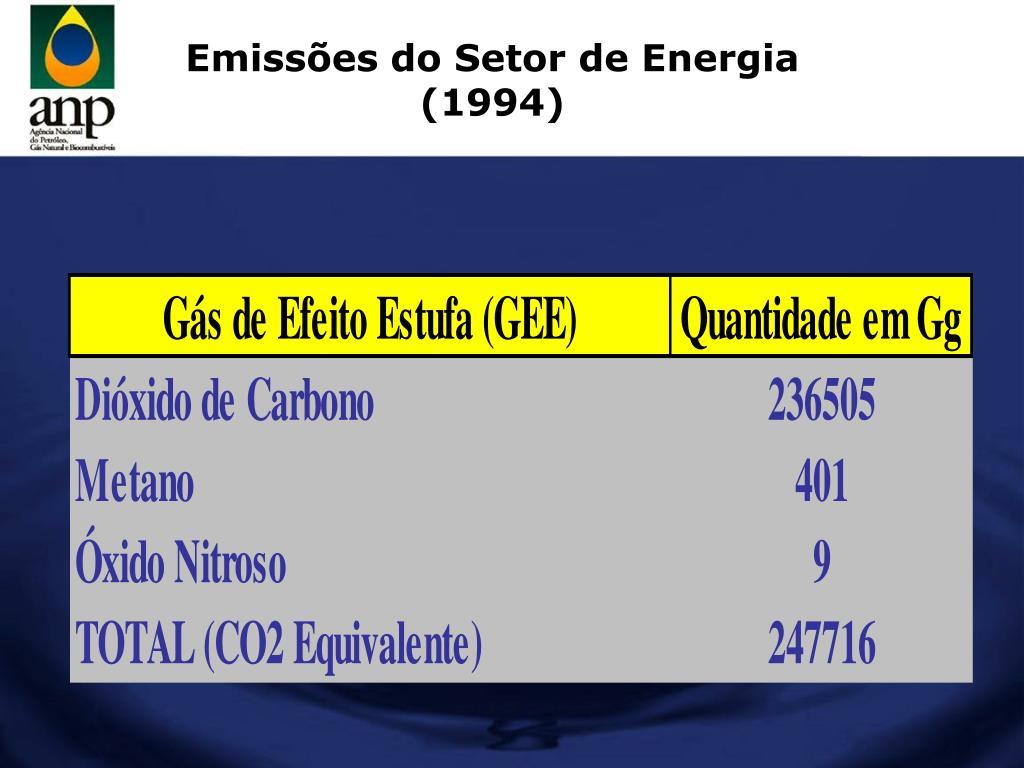 Emissões do Setor de Energia (1994)