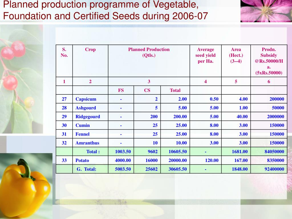 Planned production programme of Vegetable, Foundation and Certified Seeds during 2006-07