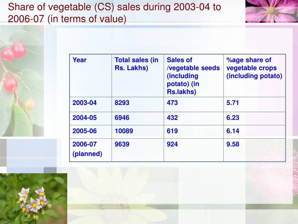 Share of vegetable (CS) sales during 2003-04 to 2006-07 (in terms of value)