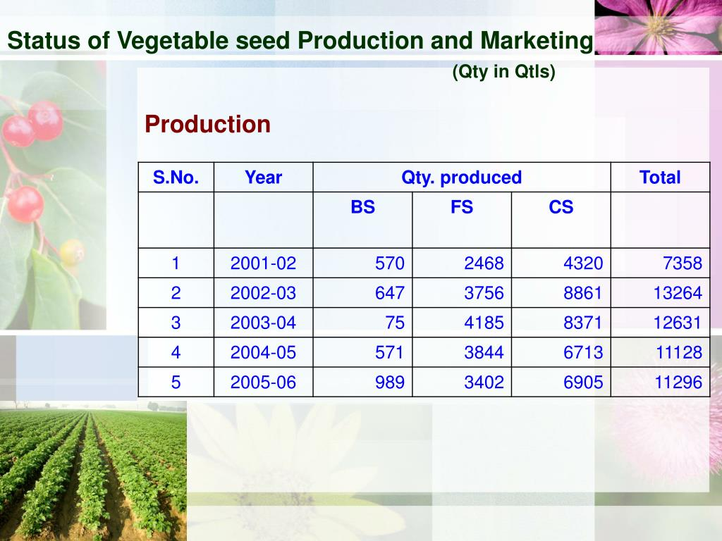 Status of Vegetable seed Production and Marketing