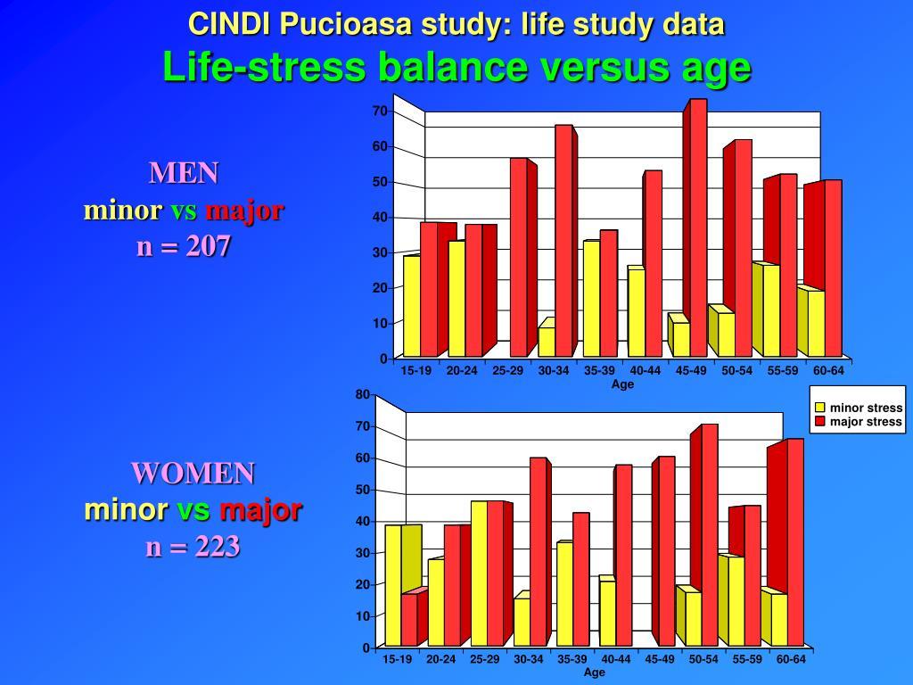 CINDI Pucioasa study: life study data