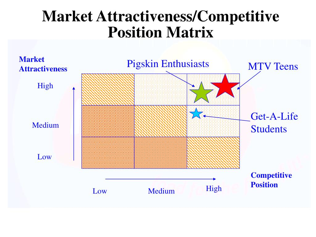Market Attractiveness/Competitive Position Matrix