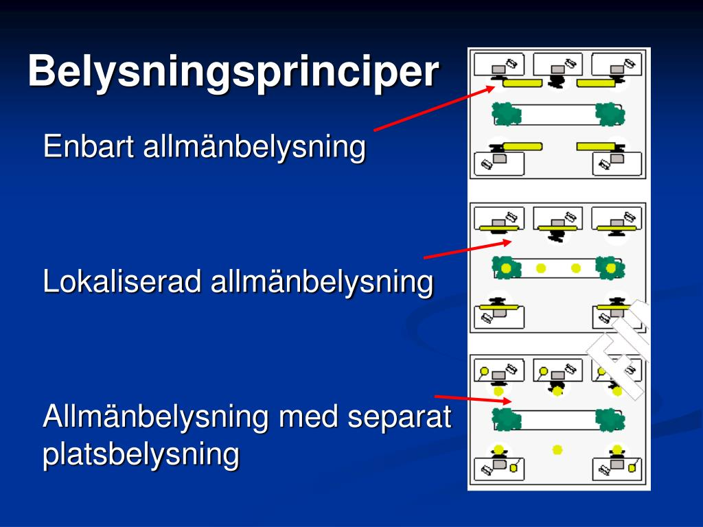Belysningsprinciper