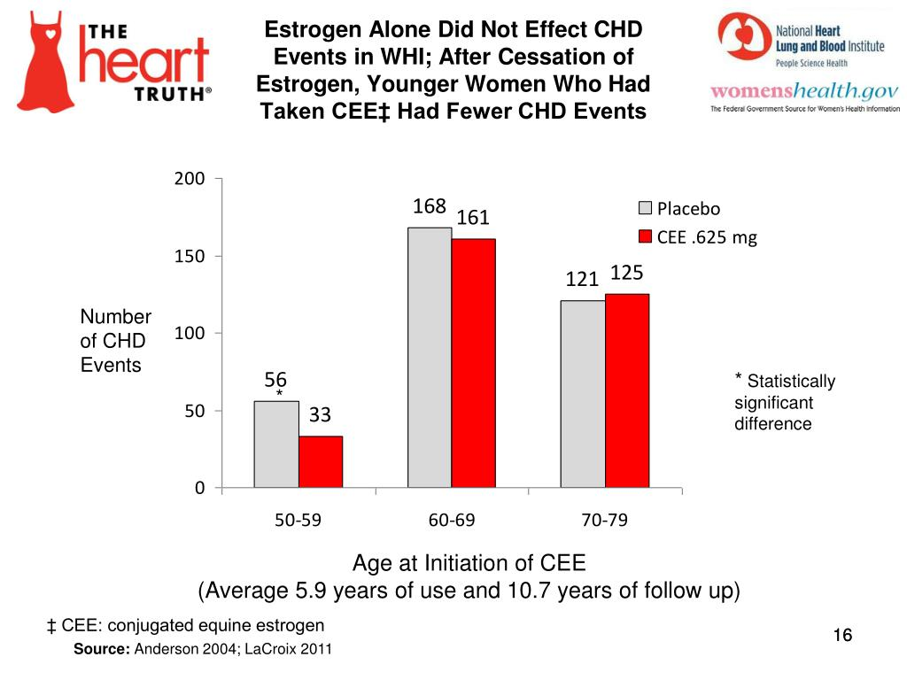 Estrogen Alone Did Not Effect CHD Events in WHI; After Cessation of Estrogen, Younger Women Who Had Taken CEE‡ Had Fewer CHD Events