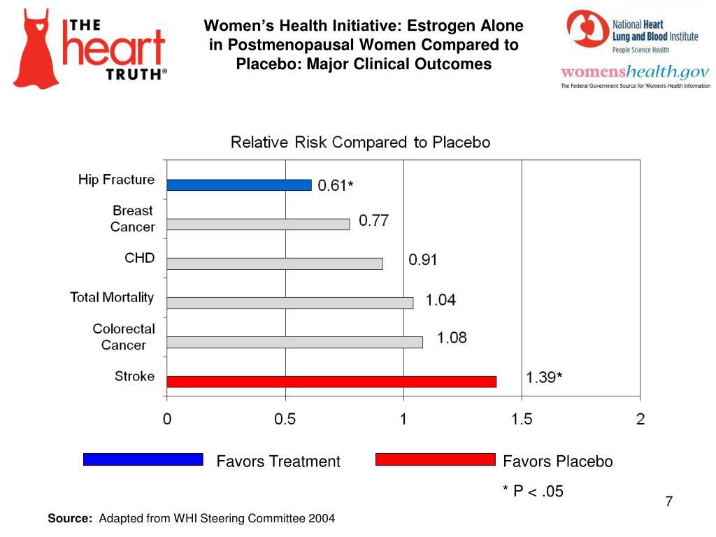 Women's Health Initiative: