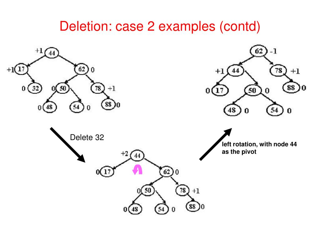 ppt - avl search trees powerpoint presentation