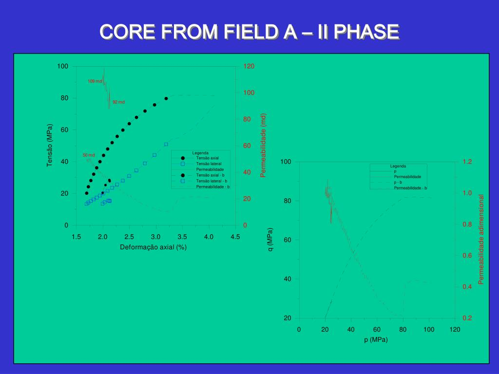 CORE FROM FIELD A – II PHASE