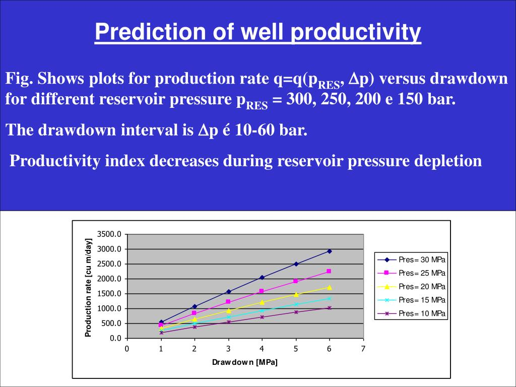 Prediction of well productivity
