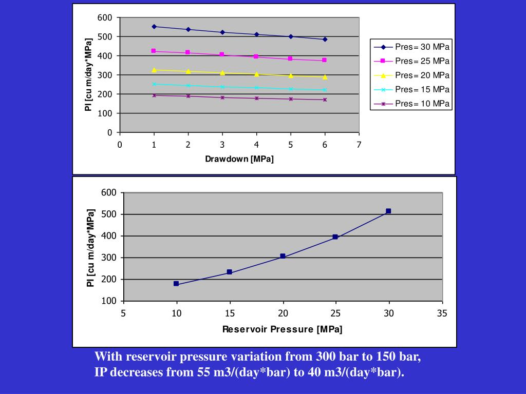 With reservoir pressure variation from 300 bar to 150 bar,