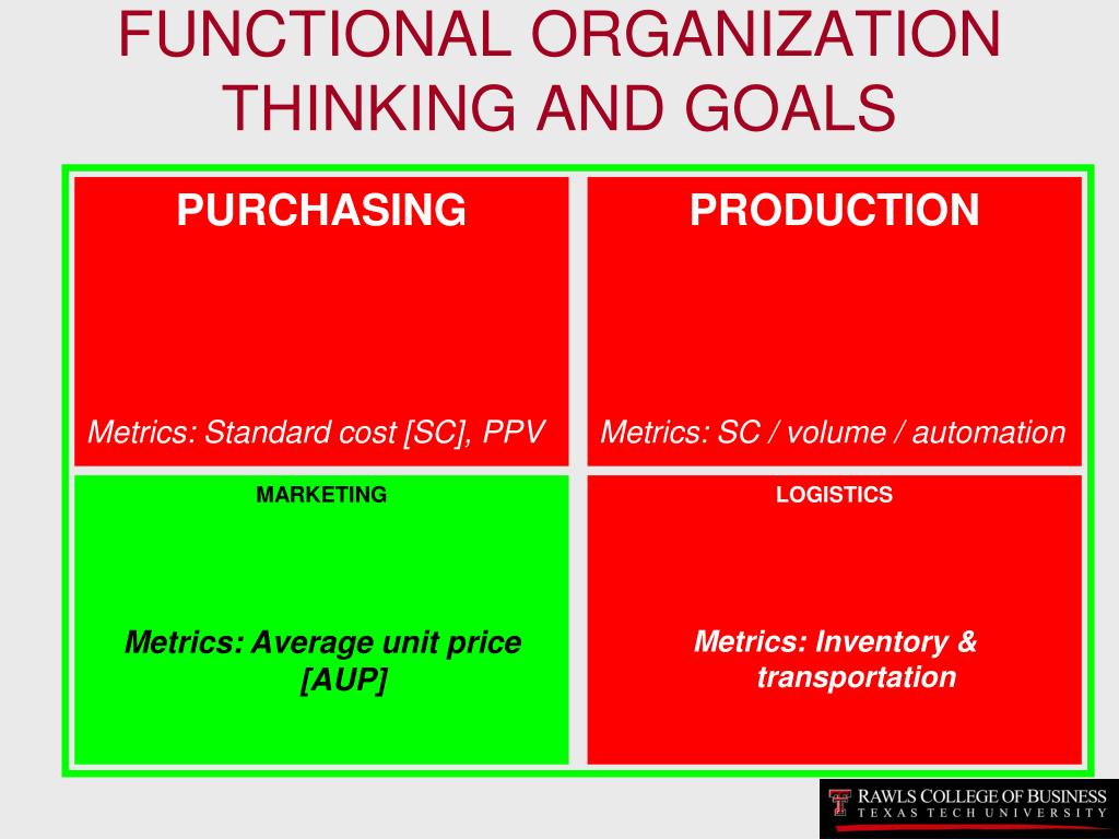FUNCTIONAL ORGANIZATION THINKING AND GOALS