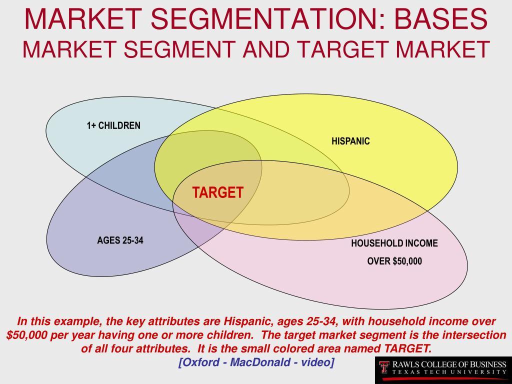 MARKET SEGMENTATION: BASES