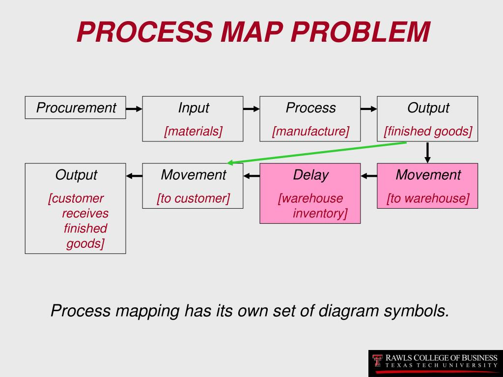 PROCESS MAP PROBLEM