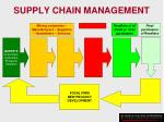 supply chain management12