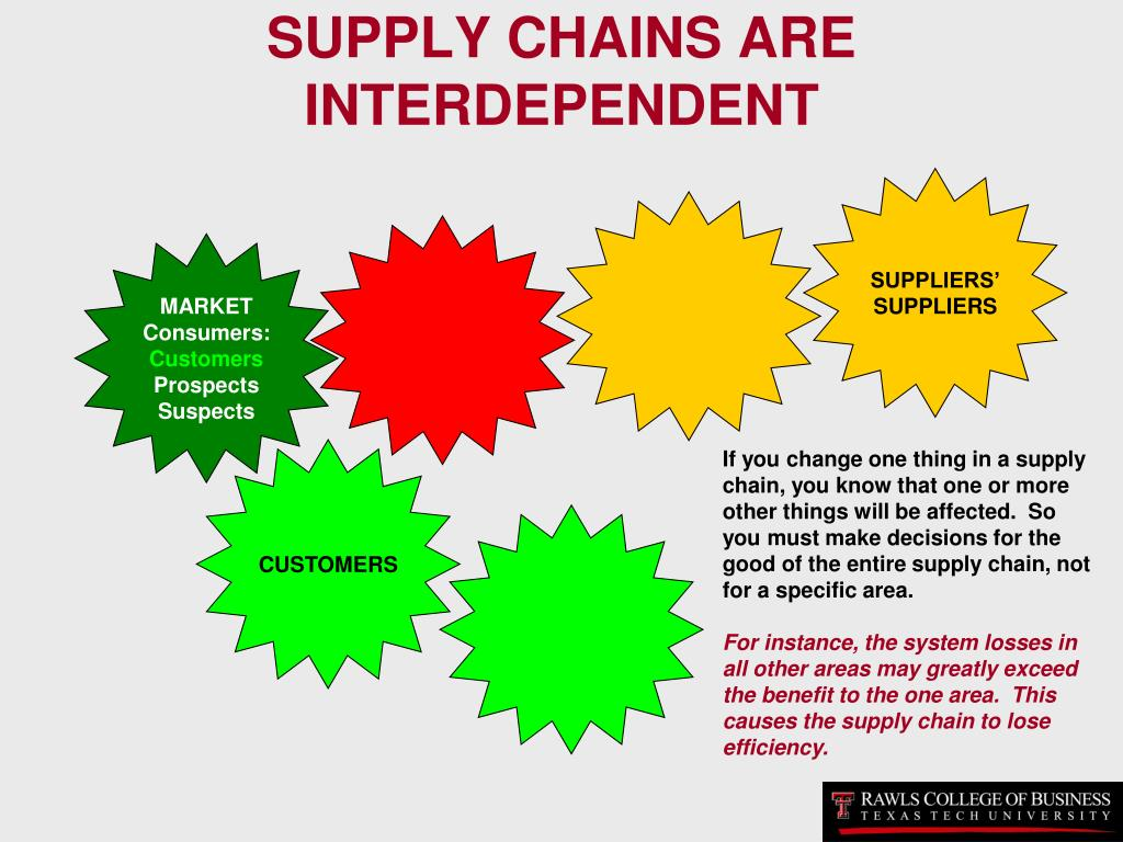 SUPPLY CHAINS ARE INTERDEPENDENT