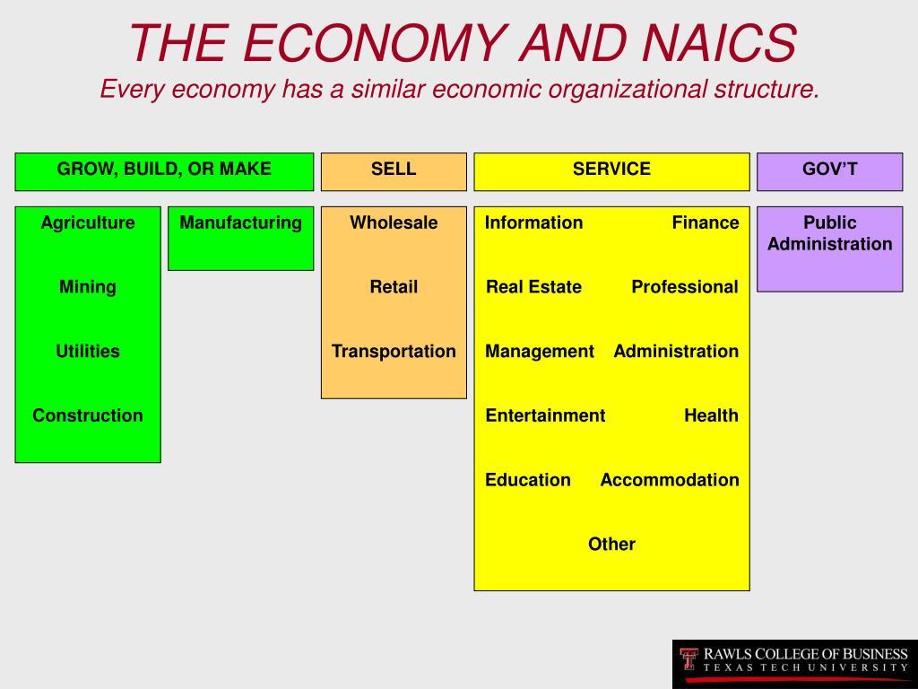 THE ECONOMY AND NAICS