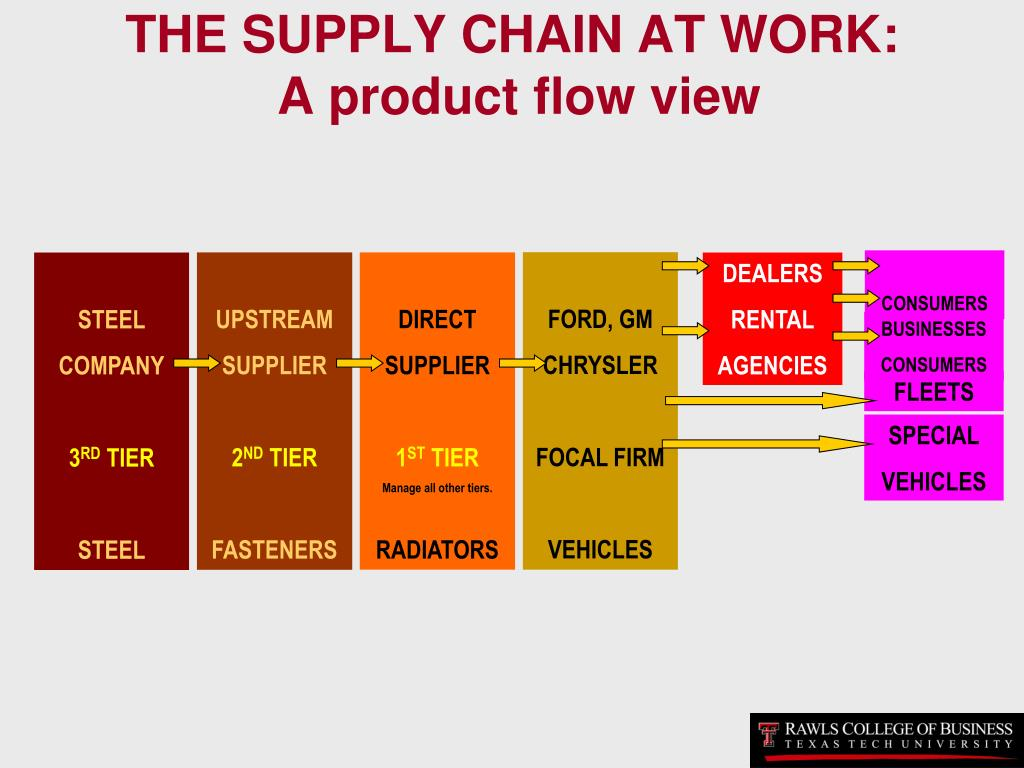 THE SUPPLY CHAIN AT WORK: