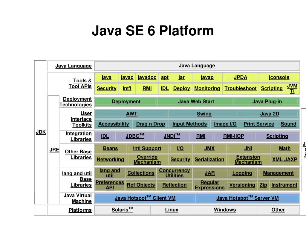 Java SE 6 Platform