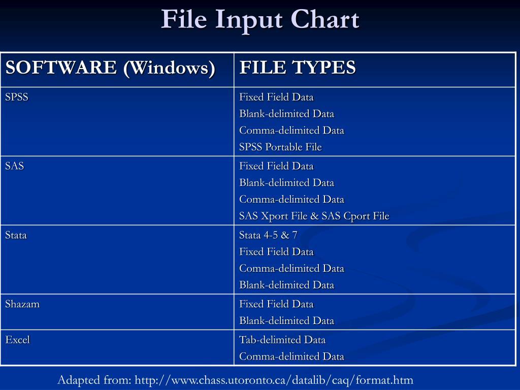 File Input Chart