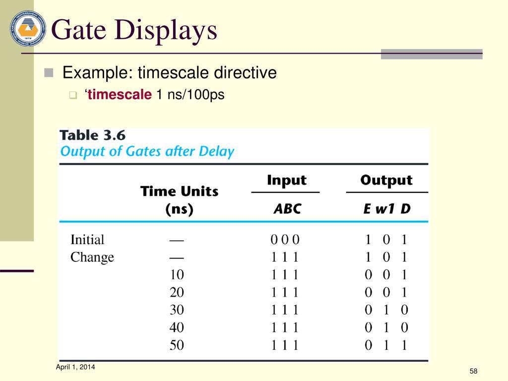 Gate Displays
