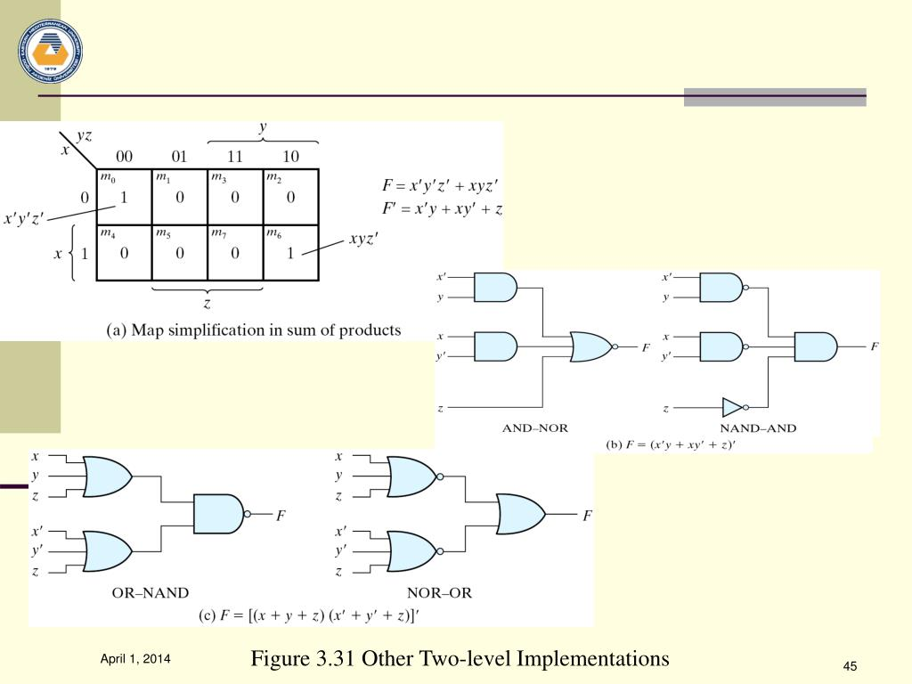 Figure 3.31 Other Two-level Implementations