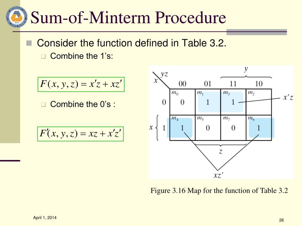 Sum-of-Minterm Procedure