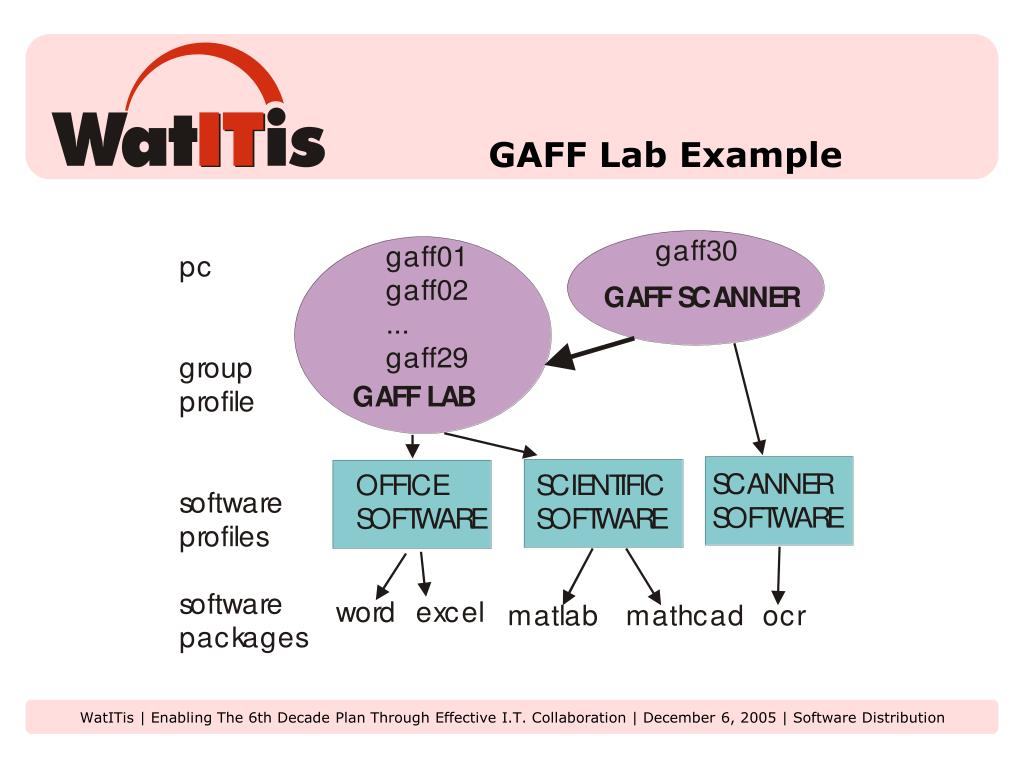 GAFF Lab Example