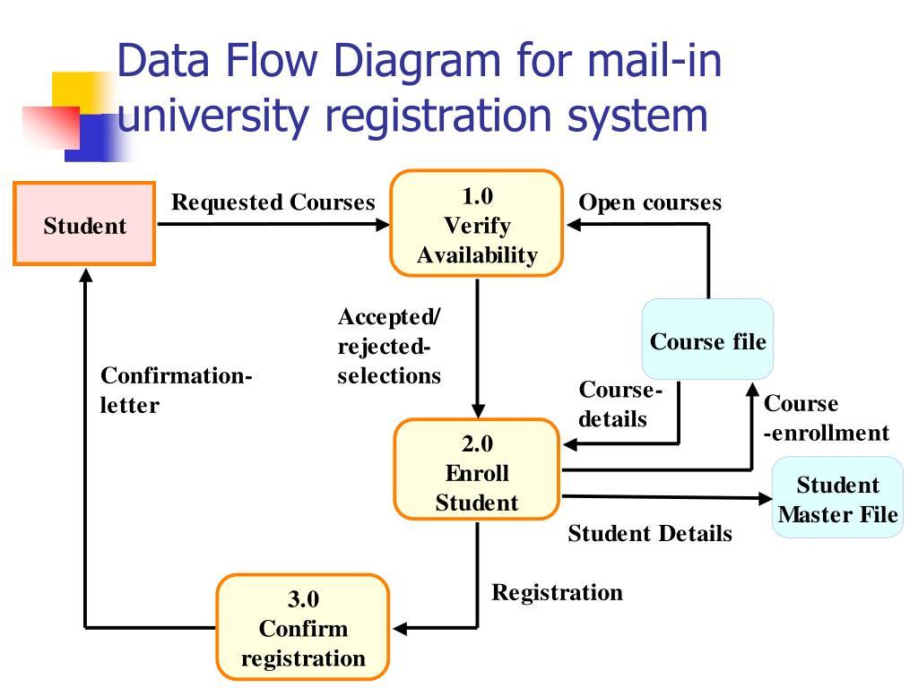 Data Flow Diagram for mail-in  university registration system