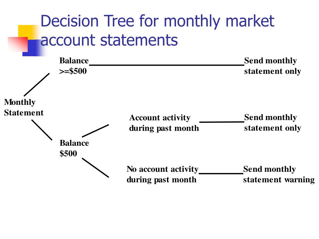 Decision Tree for monthly market account statements