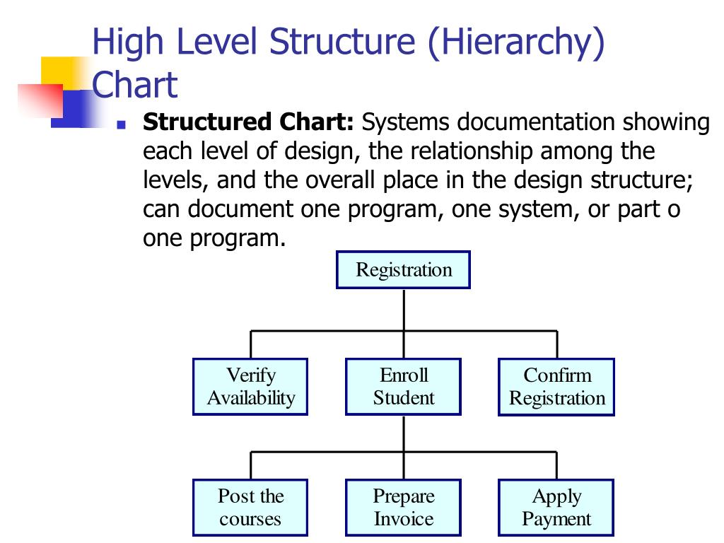 High Level Structure (Hierarchy) Chart
