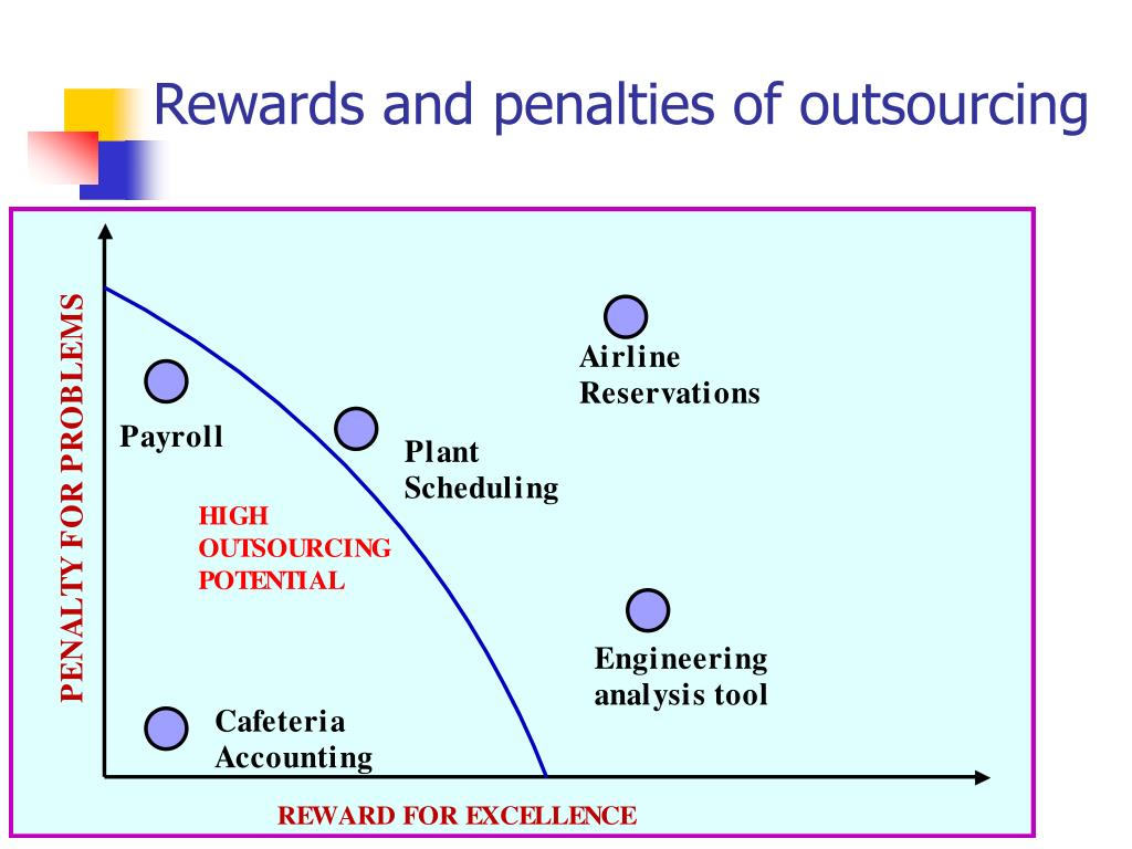 Rewards and penalties of outsourcing