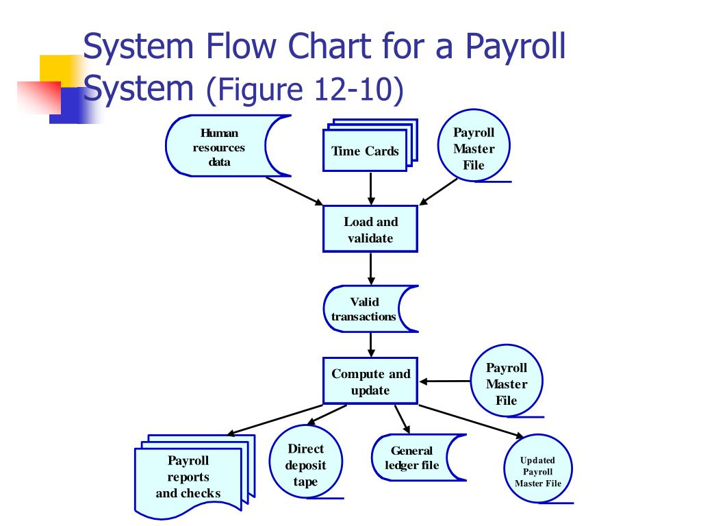 System Flow Chart for a Payroll System