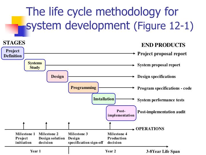 The life cycle methodology for system development figure 12 1