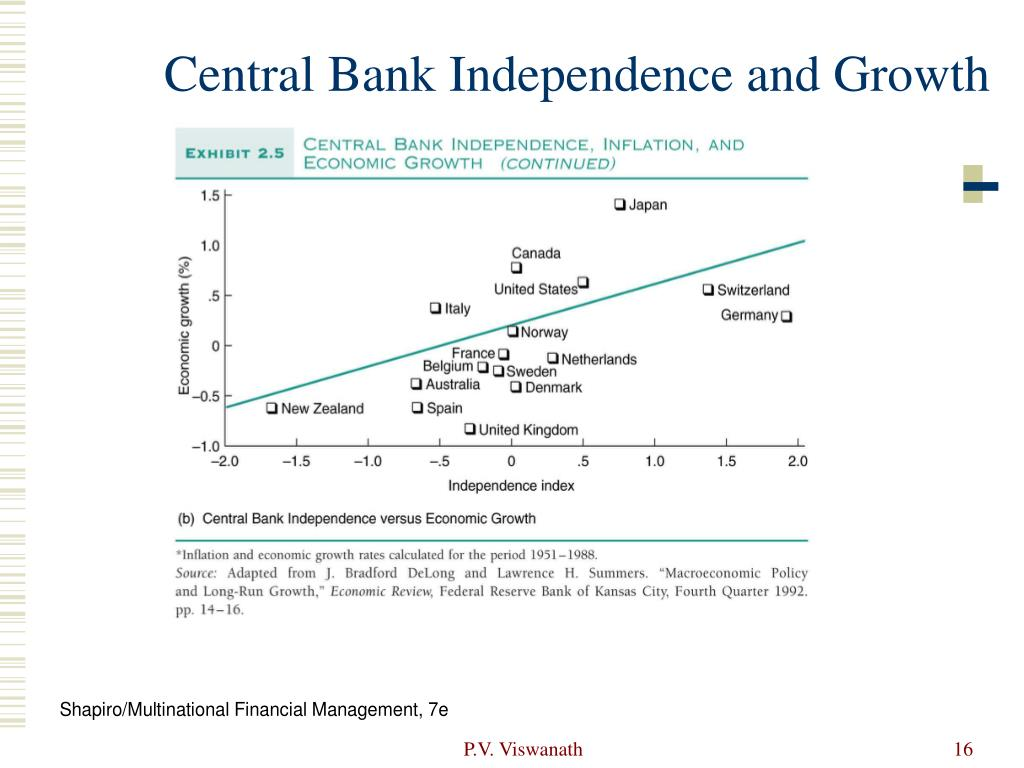 Central Bank Independence and Growth