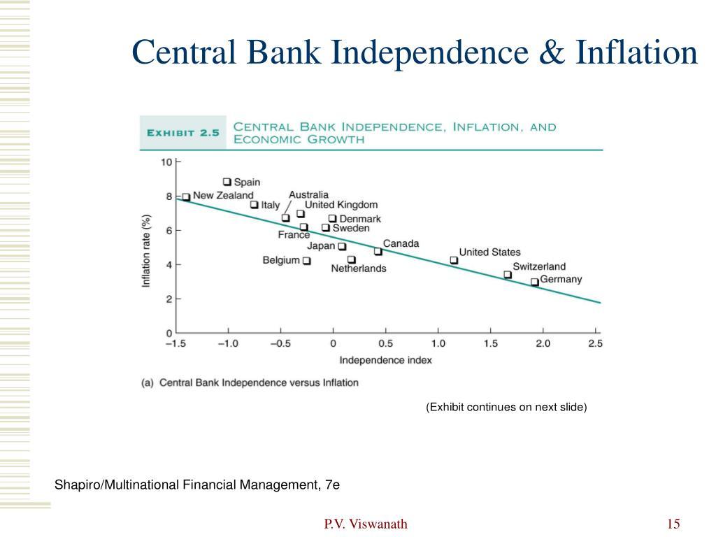 Central Bank Independence & Inflation