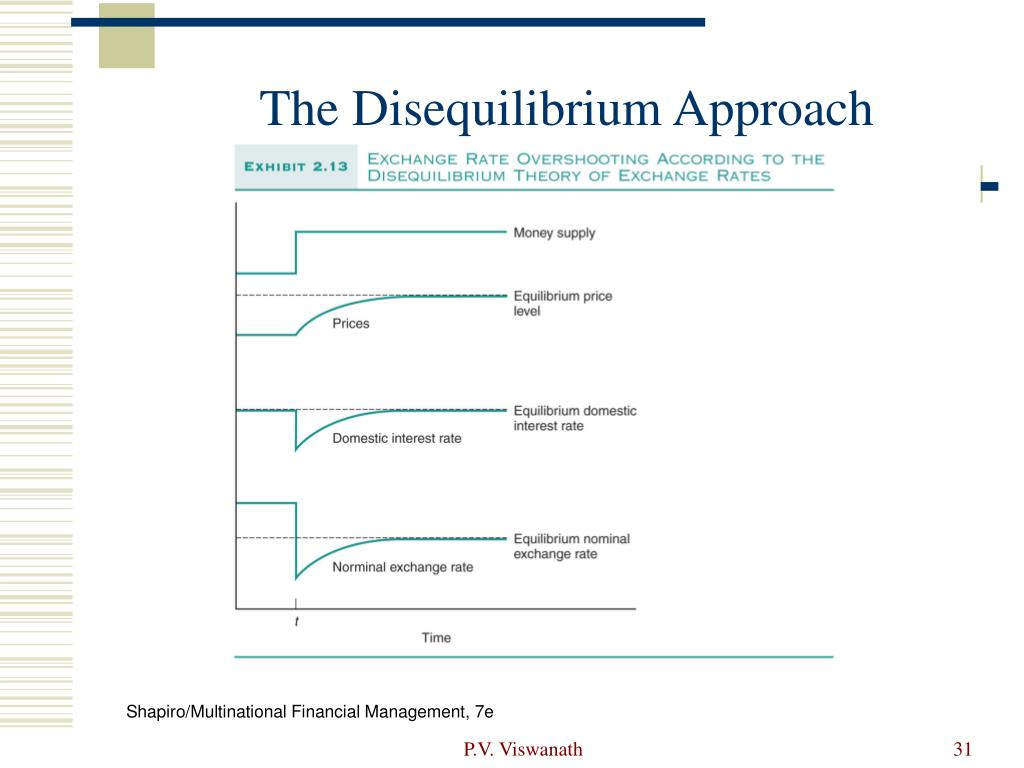The Disequilibrium Approach