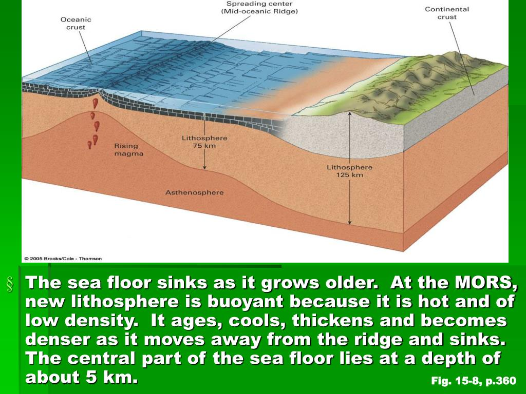 The sea floor sinks as it grows older.  At the MORS, new lithosphere is buoyant because it is hot and of low density.  It ages, cools, thickens and becomes denser as it moves away from the ridge and sinks.  The central part of the sea floor lies at a depth of about 5 km.