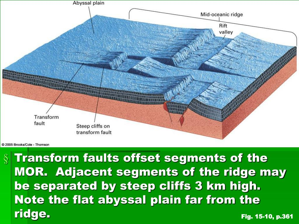 Transform faults offset segments of the MOR.  Adjacent segments of the ridge may be separated by steep cliffs 3 km high.  Note the flat abyssal plain far from the ridge.