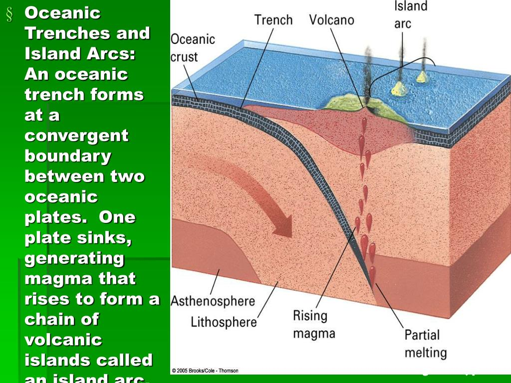 Oceanic Trenches and Island Arcs: An oceanic trench forms at a convergent boundary between two oceanic plates.  One plate sinks, generating magma that rises to form a chain of volcanic islands called an island arc.