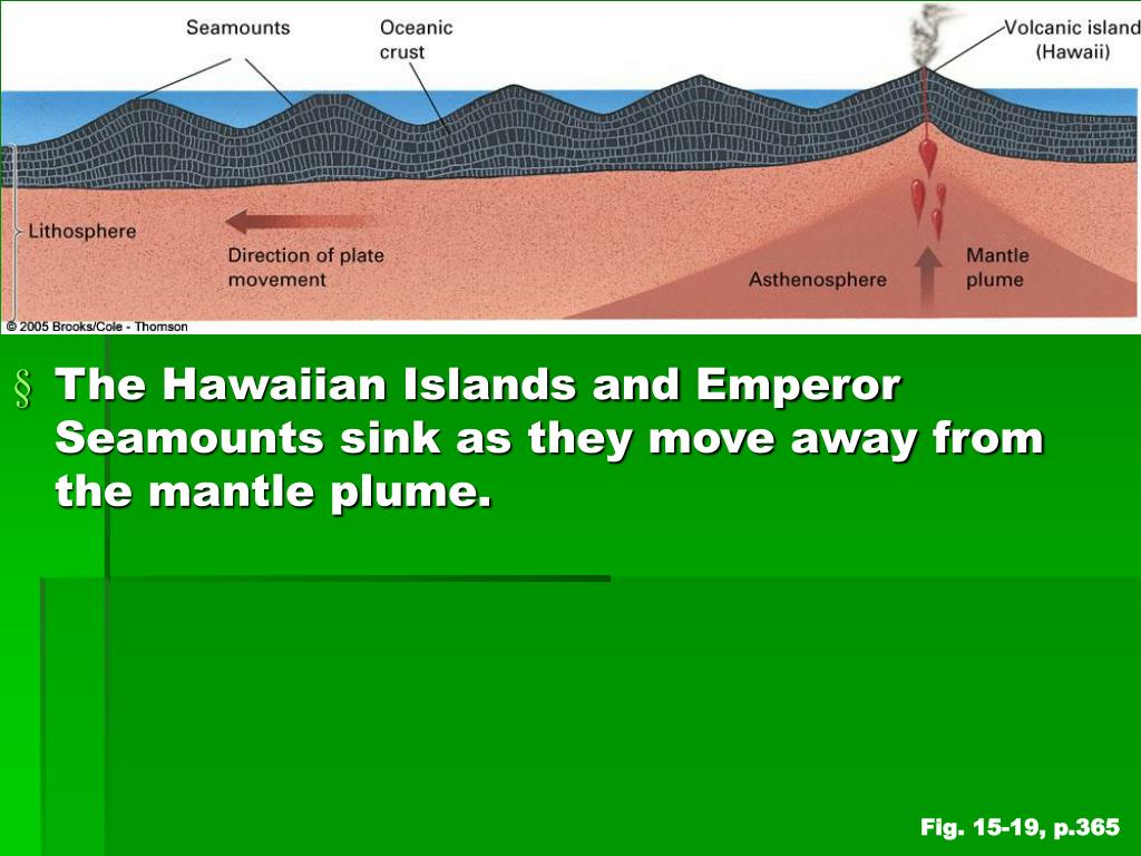 The Hawaiian Islands and Emperor Seamounts sink as they move away from the mantle plume.