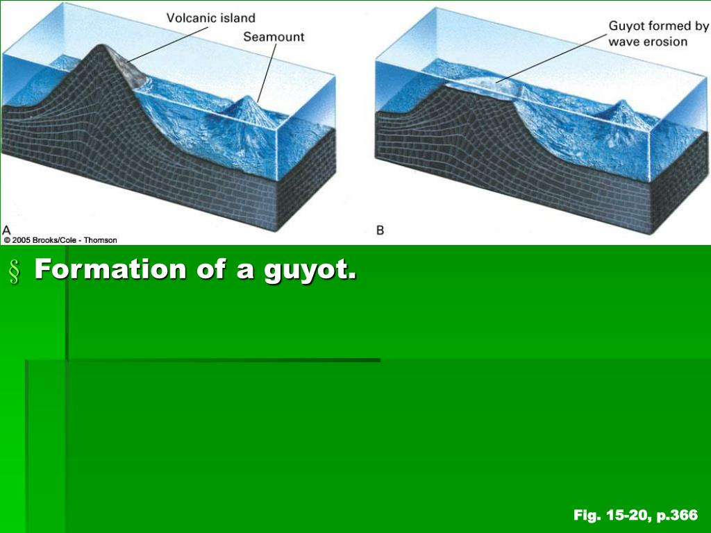 Formation of a guyot.