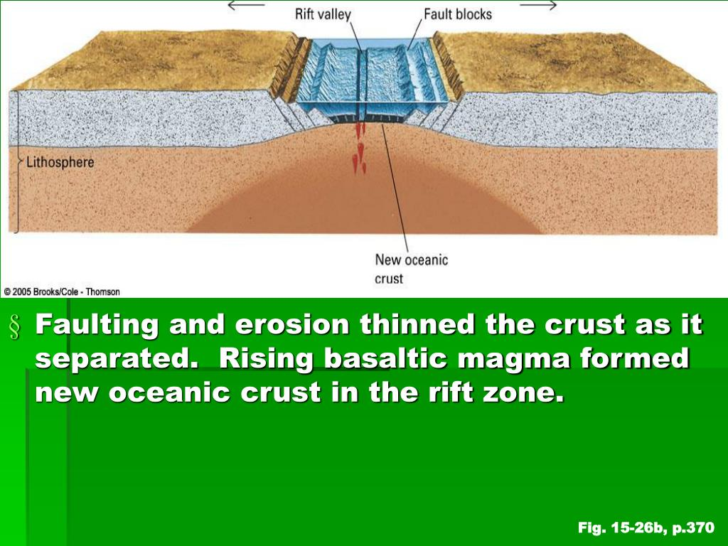 Faulting and erosion thinned the crust as it separated.  Rising basaltic magma formed new oceanic crust in the rift zone.