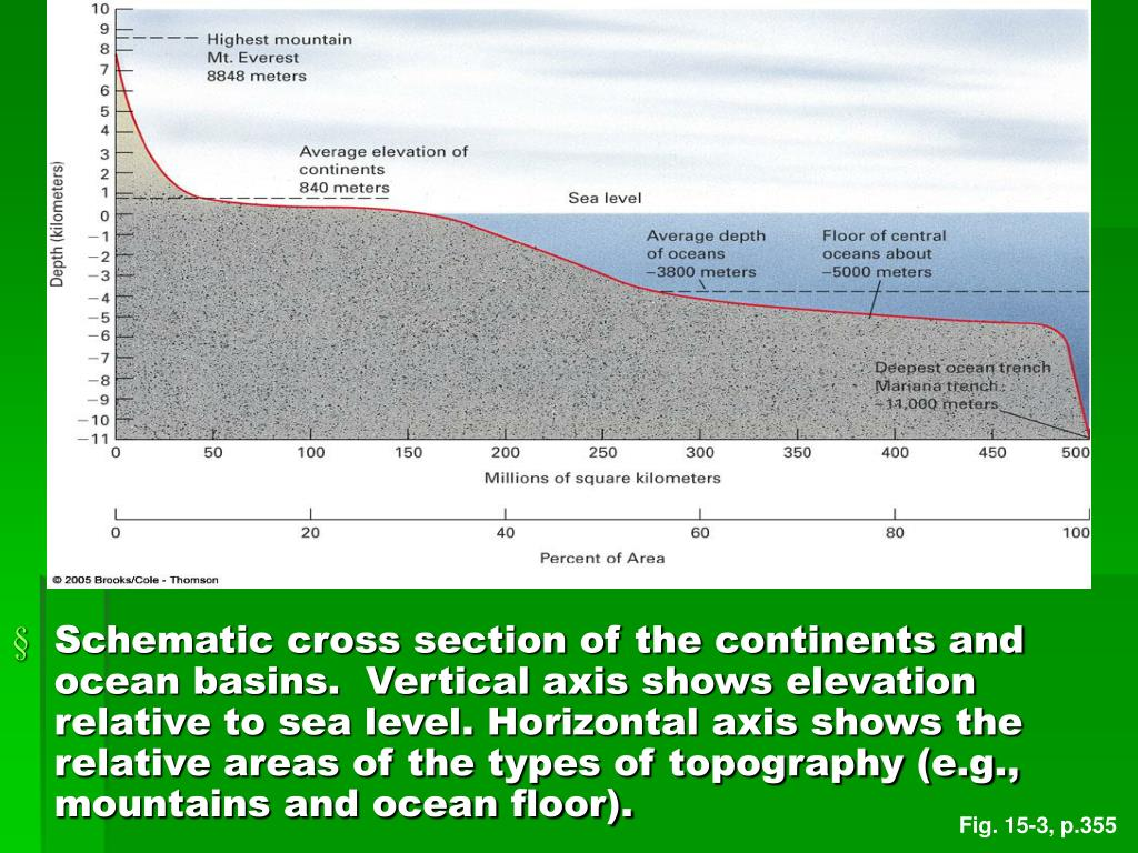 Schematic cross section of the continents and ocean basins.  Vertical axis shows elevation relative to sea level. Horizontal axis shows the relative areas of the types of topography (e.g., mountains and ocean floor).