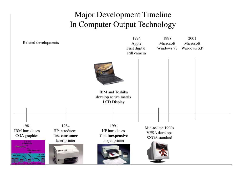 Major Development Timeline