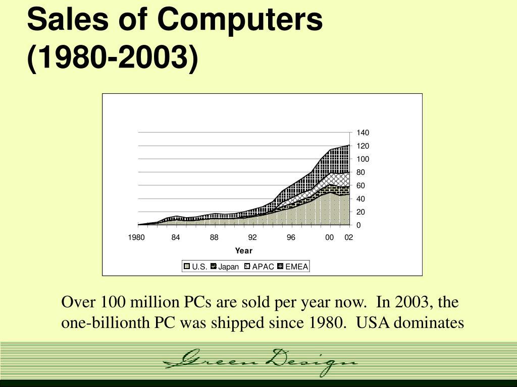 Sales of Computers