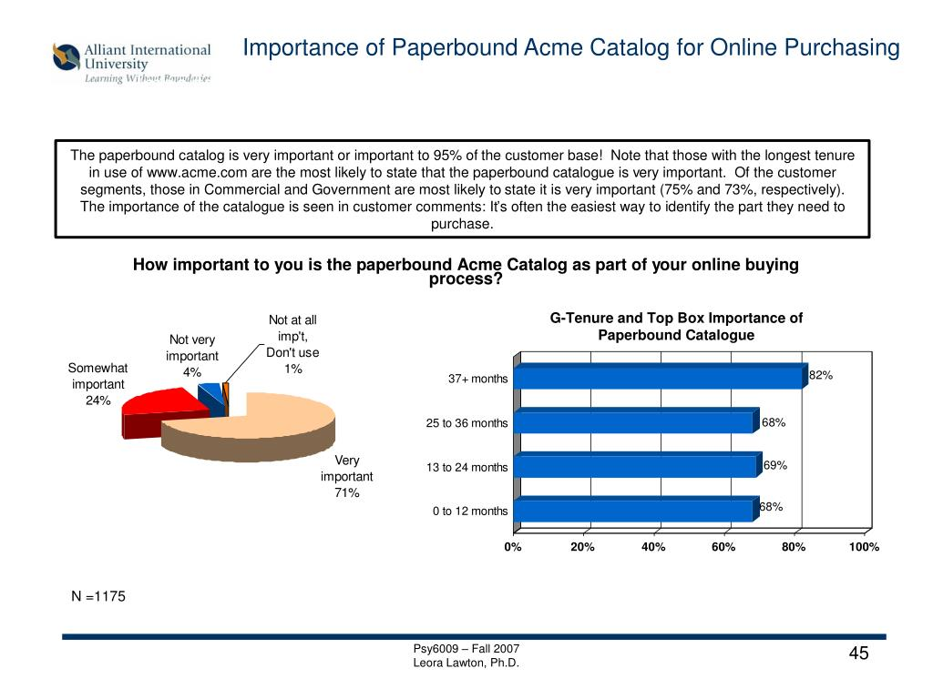 Importance of Paperbound Acme Catalog for Online Purchasing