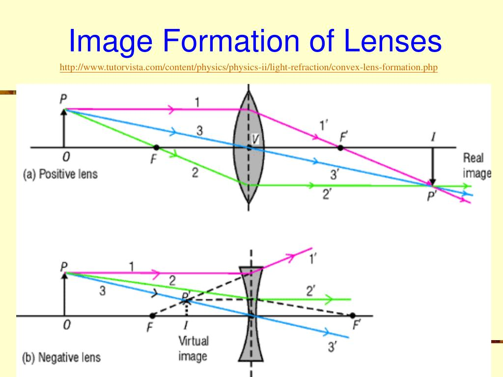 Image Formation of Lenses
