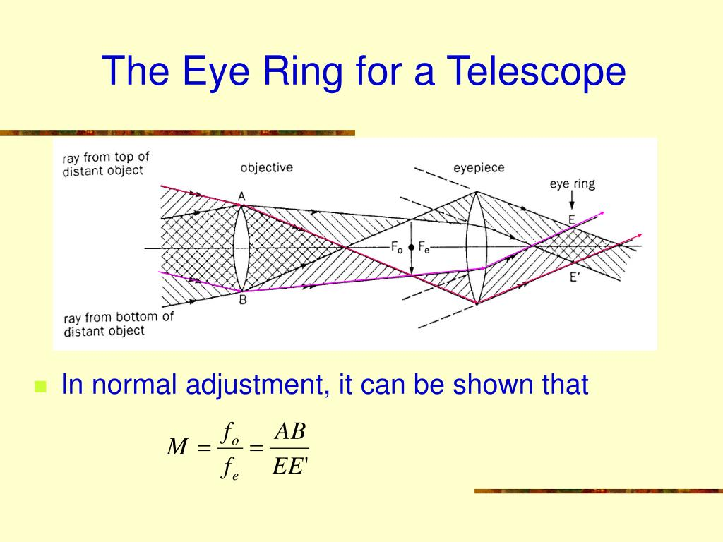 The Eye Ring for a Telescope